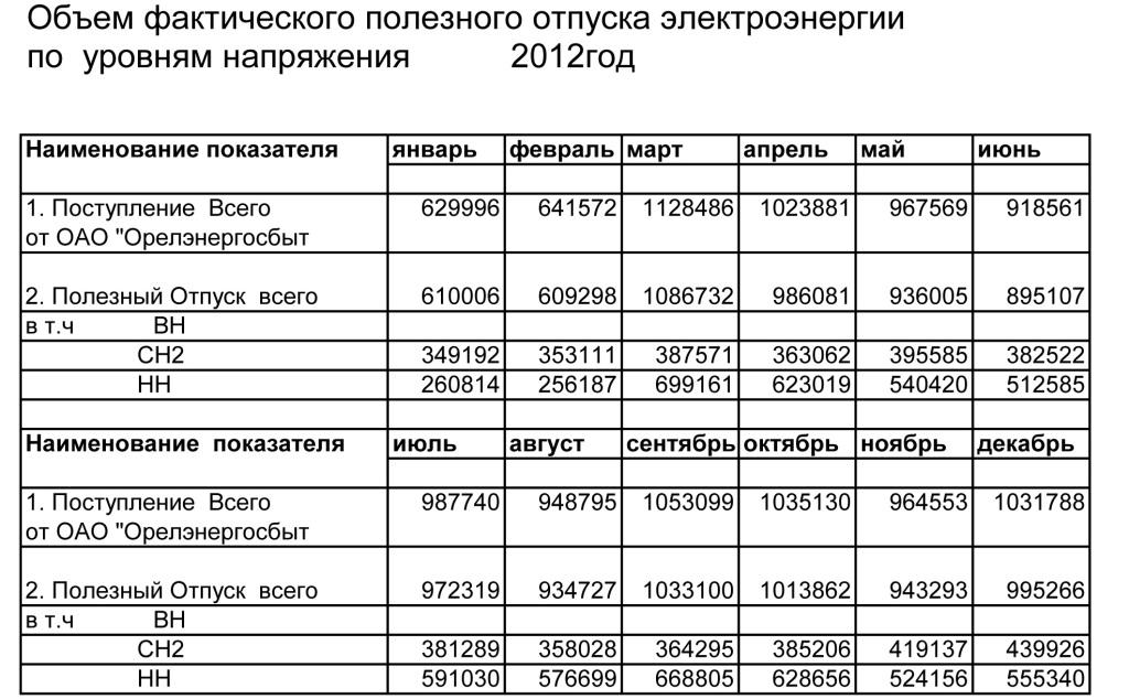 Объем электроэнергии по уровням напряжения 2012